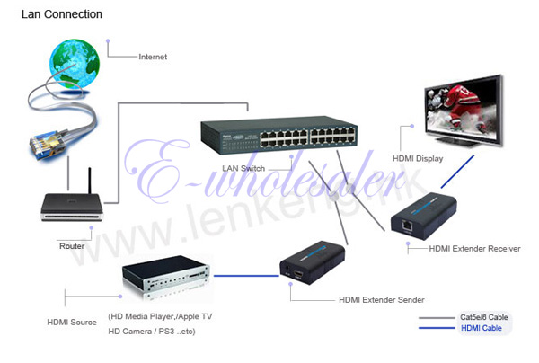 how to connect hdmi over cat 6 distribution